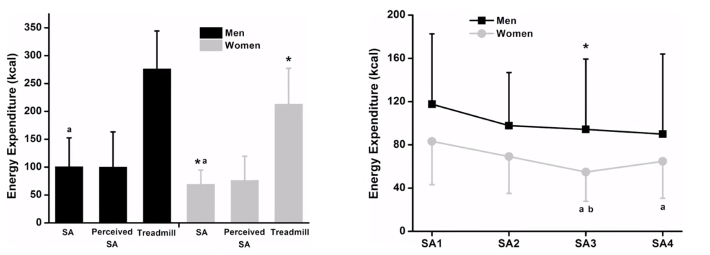 Rango de calorías quemadas durante el sexo.